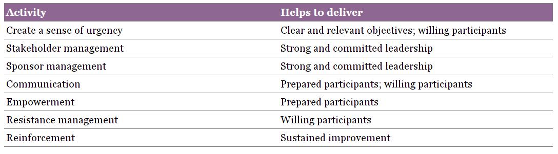 Source: ITIL Practitioner Guidance, AXELOS
