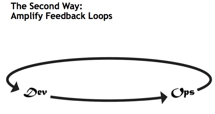 DevOps - The Second Way: Amplify Feedback Loops