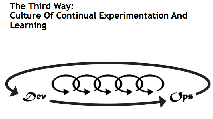 DevOps - The Third Way: Culture of Continual Experimentation and Learning