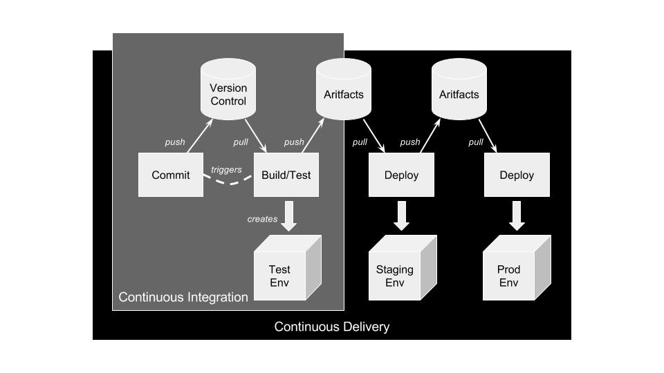 Continuous delivery in IT
