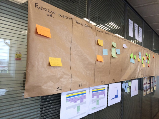 Value Stream Post-its Wall