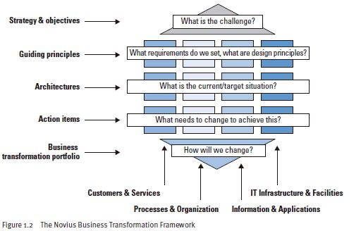 Novius Business Transformation Framework