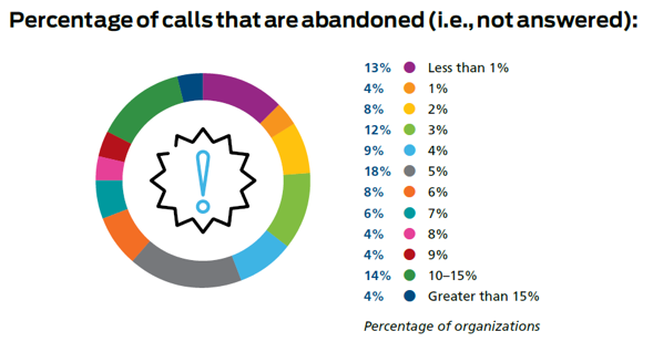 Percentage of Calls Abandoned