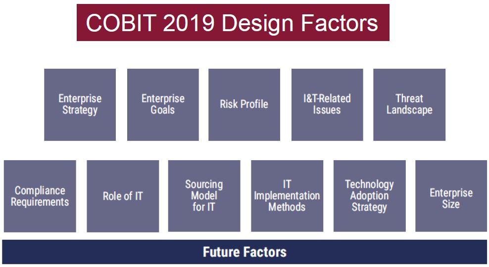 COBIT 2019 Design Factors