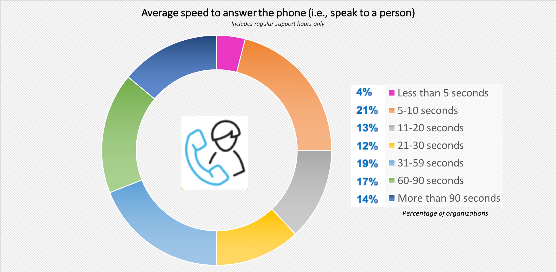 Average Speed to Answer the Phone