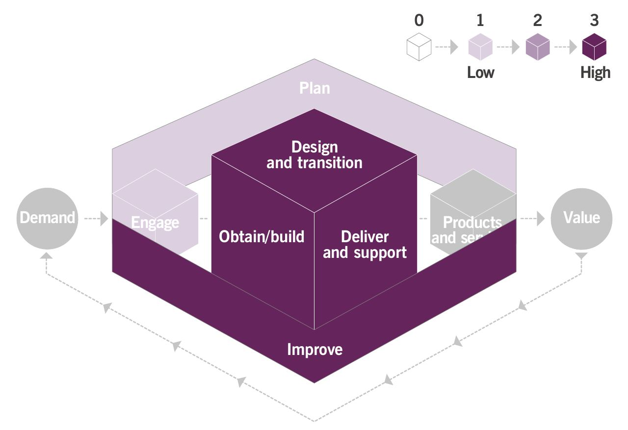ITIL 4 Heat Map of Change's Contribution