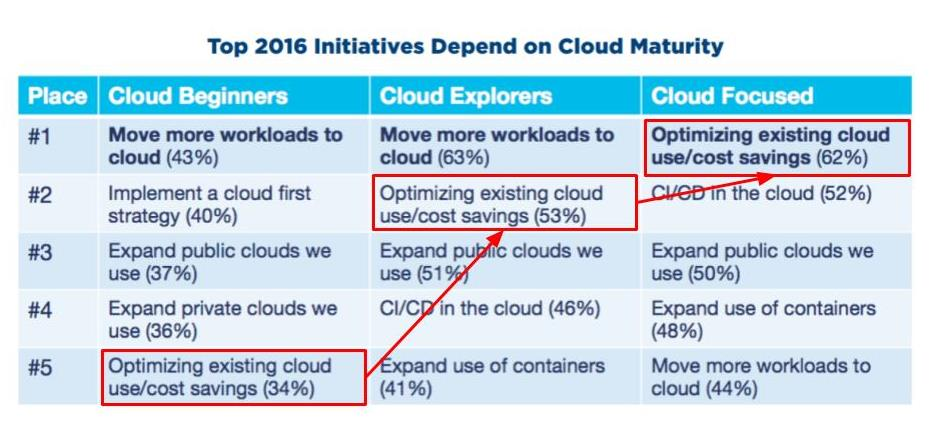 RightScale Cloud Report 2016