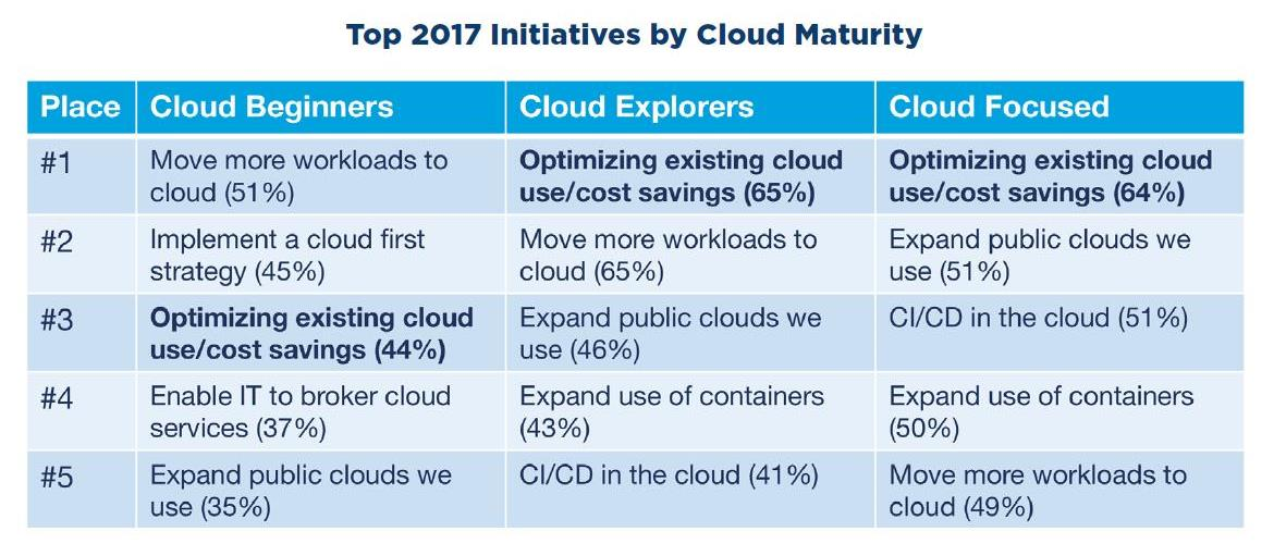 RightScale Cloud Report 2017