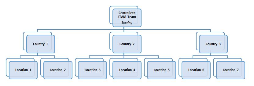 Centralized ITAM