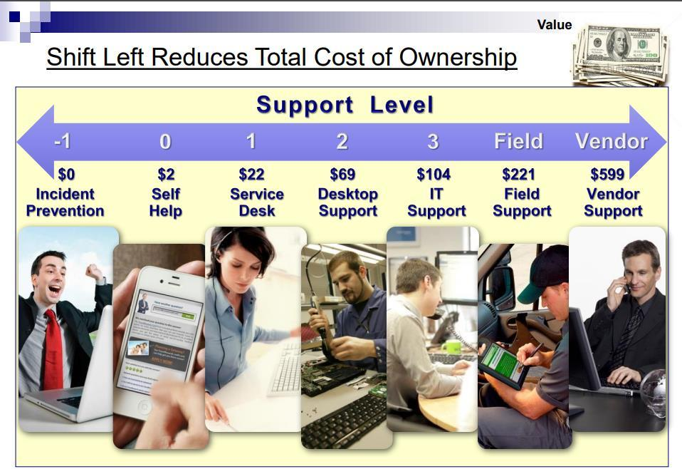 Shift-Left (source: MetricNet)